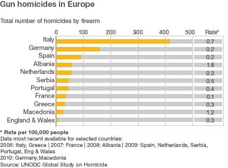 gun homicides in europe chart