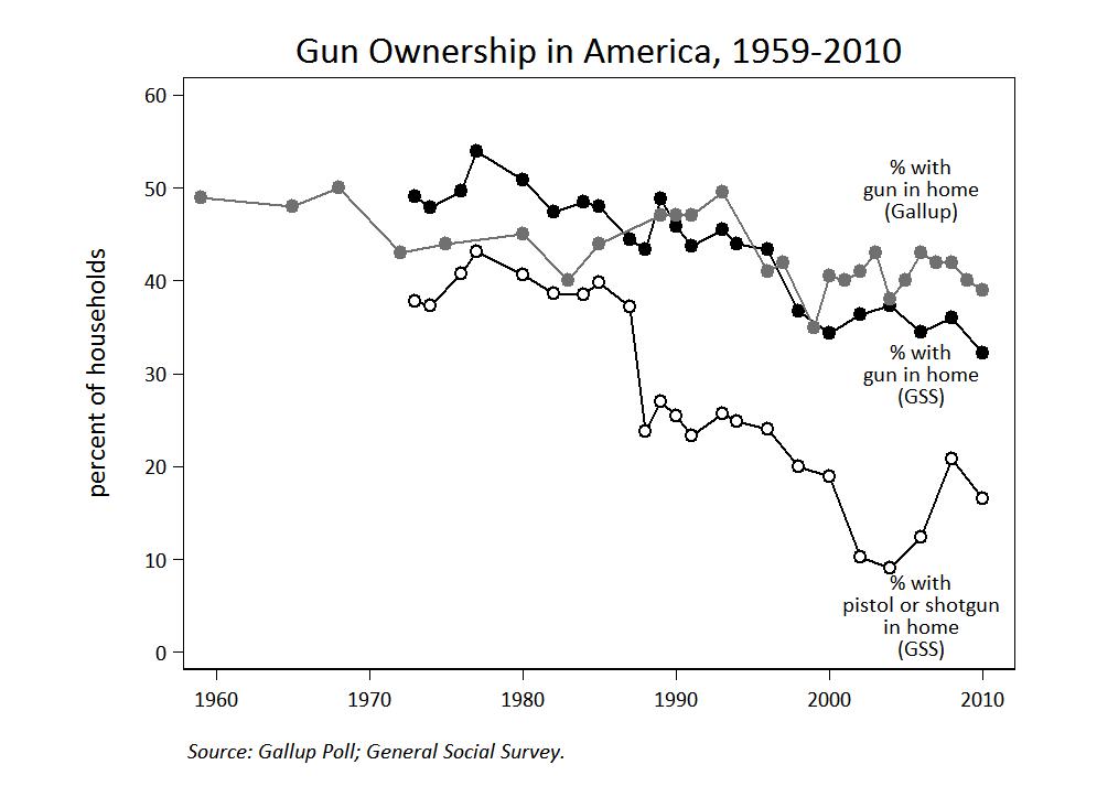 """Gun Ownership in America, 1959-2010"""