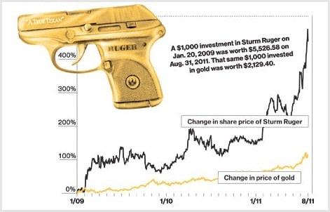 Gun sales under the Obama Administration.