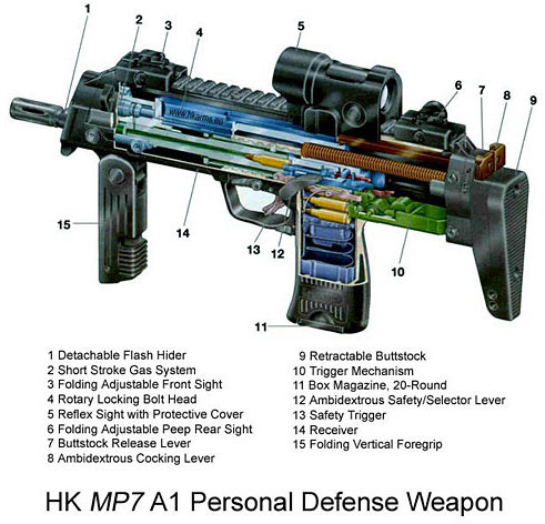 An internal look at the HK MP7 PDW.
