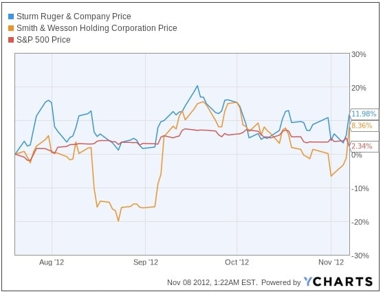 Chart of stock prices for Ruger and Smith & Wesson