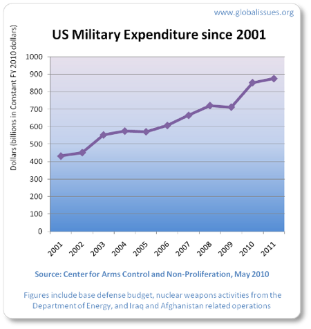 US Military Expenditure since 2001 chart