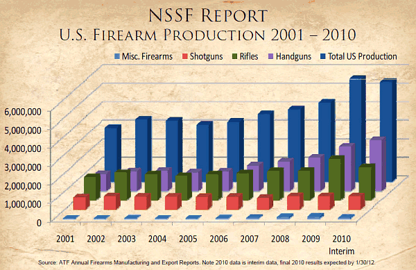 nssf us firearm production report 2001-2010