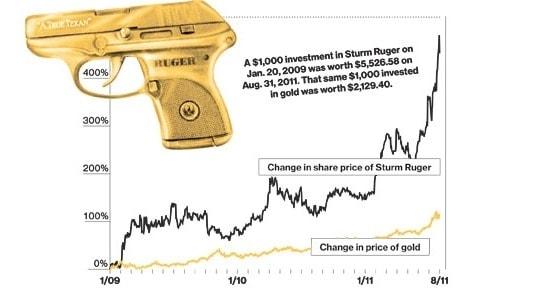 golden ruger on gun chart