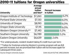 2010-2011 tuitions for oregon universities chart