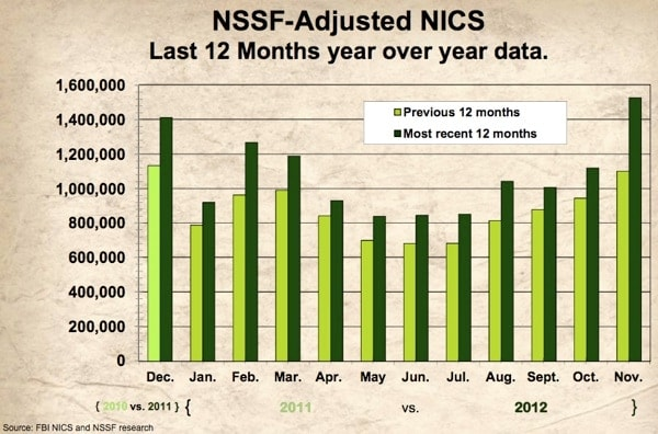 NSSF-Adjusted 12 Month Data Graph
