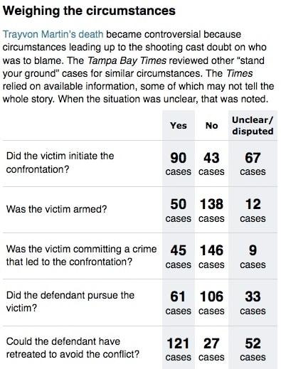 trayvon martin survey results chart