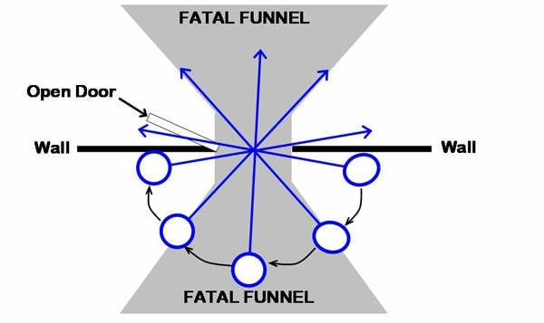 shooters fatal funnel
