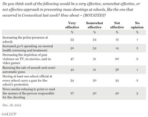 preventative gun chart