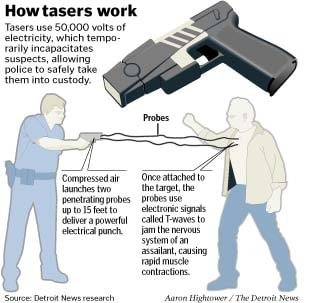 illustrated diagram of how tasers work