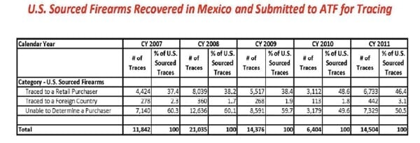us sourced firearms recovered in mexico and submitted to atf for tracing