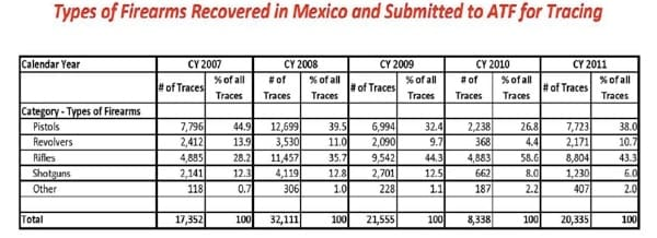 types of firearms recovered in mexico and submitted to atf for tracing
