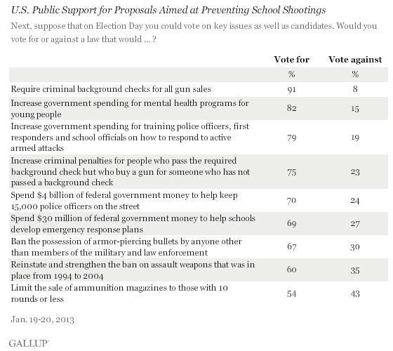 Gallup-Poll