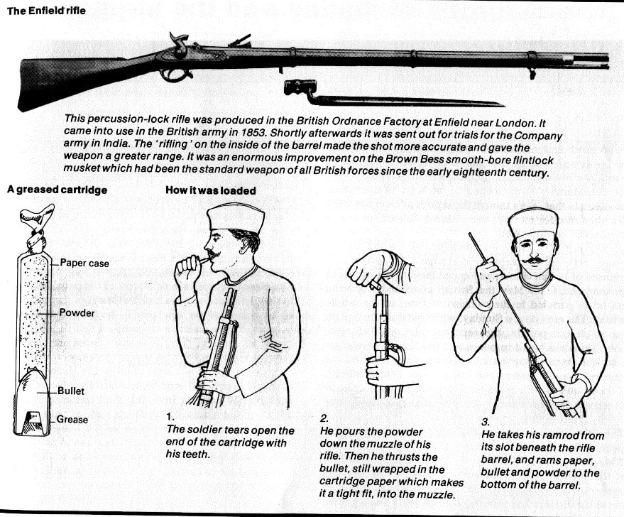 Instructions to Sepoys on how to load their Enfield rifles.