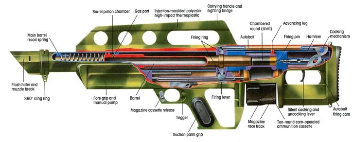 Diagram of Pancor Jackhammer automatic shotgun