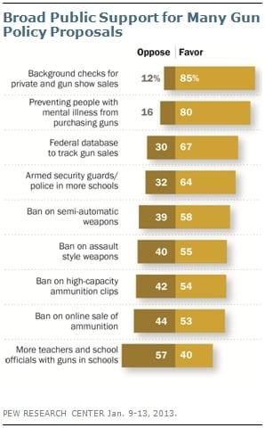 Pew Poll Gun Control
