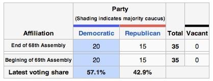 Colorado Senate Composition