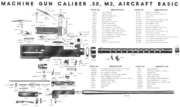 Blow-up of Browning M2 parts