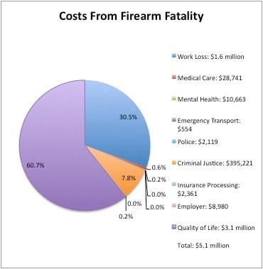 Costs Of Firearm Fatality