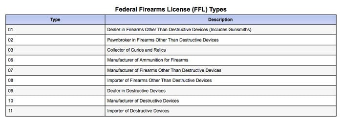 atf FFL types