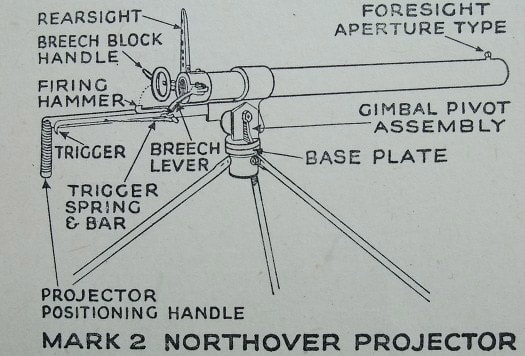 Diagram of Northover Projector