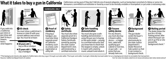 What it takes to buy a gun in California