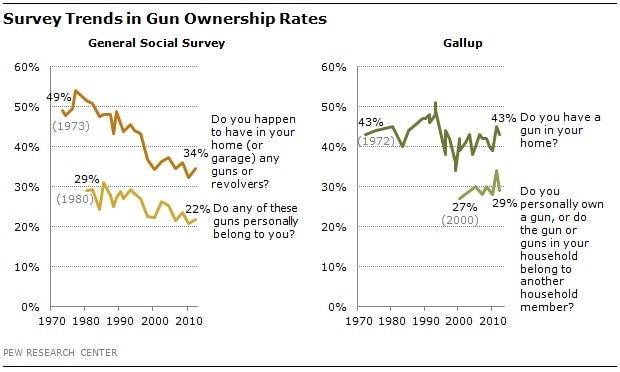 Gun Ownership: GSS vs. Gallup