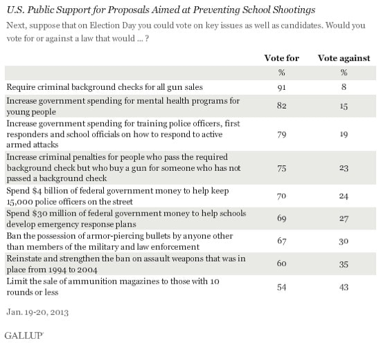 Gallup Poll: Support for Gun Control Measures