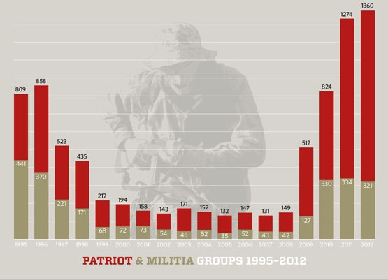 Patriot and Militia Groups