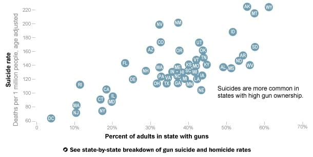 Suicide Rate and Gun Ownership (Credit: Washington Post)