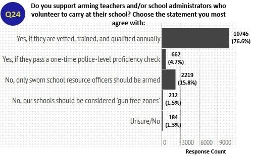 Arming Teachers/Administrators