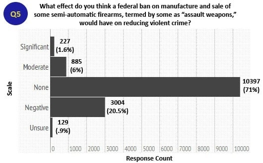 Efficacy of Banning 'Assault' Weapons