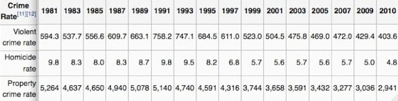 Crime Rates 1981-2010