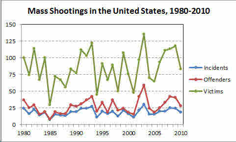 Mass Shootings 1980-2010 (Credit: Boston.com)