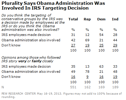 Pew Poll: IRS Scandal