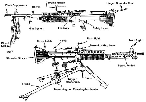 M60 diagram with tripod and bipod.M60 diagram with tripod and bipod.