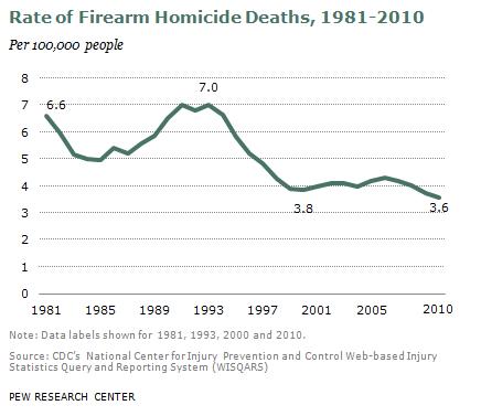 Pew: Homicide Rate Per 100,000 People