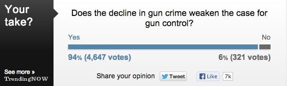 LA Times Poll