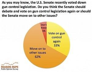 Reason Rupe Poll