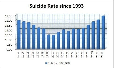 Suicide Rates (Credit: American Foundation for Suicide Prevention)