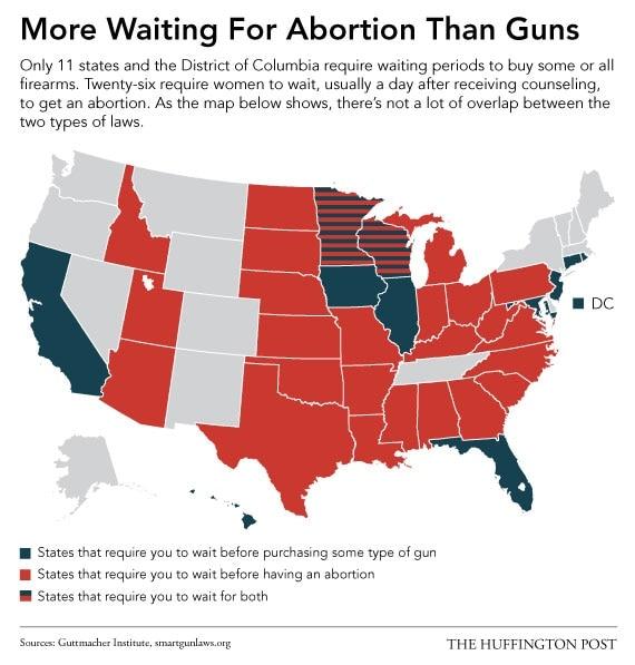 Abortion-gun Info Graphic