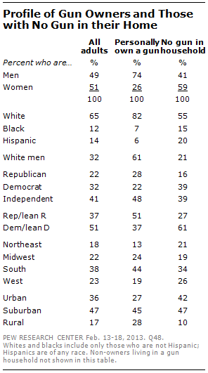Pew Poll Demographics on Gun Ownership