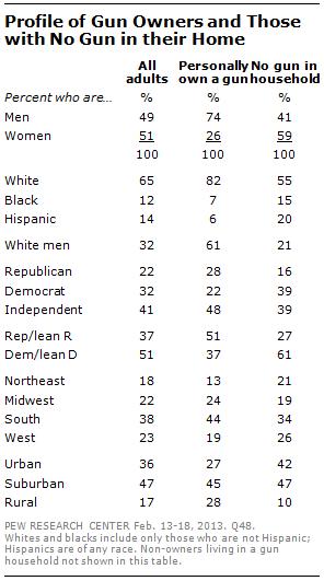 Pew Poll Demographics on Gun Ownership