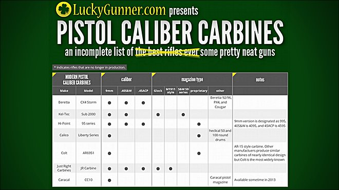 guide to pistol caliber carbines