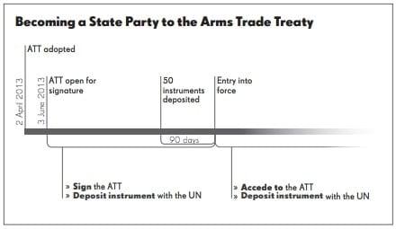 ATT Ratification Process