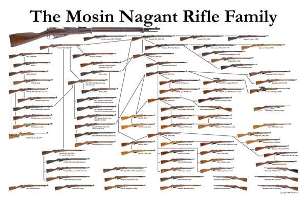 Mosin-Nagant family free