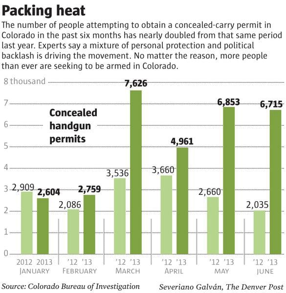 In a trend that's being seen across the country, concealed carry permit applications have skyrocketed in Colorado. (Photo credit: The Denver Post)