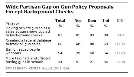 Opinions on gun legislation