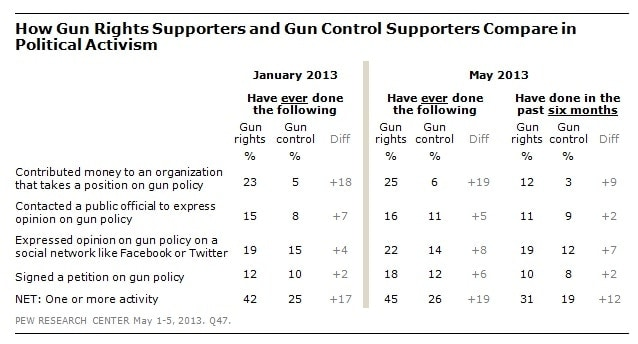 Difference in activism between gun rights advocates and gun control supporters.