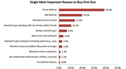 Most first-time buyers choose to make their purchase for home defense, followed by self-defense. (Photo credit: NSSF)